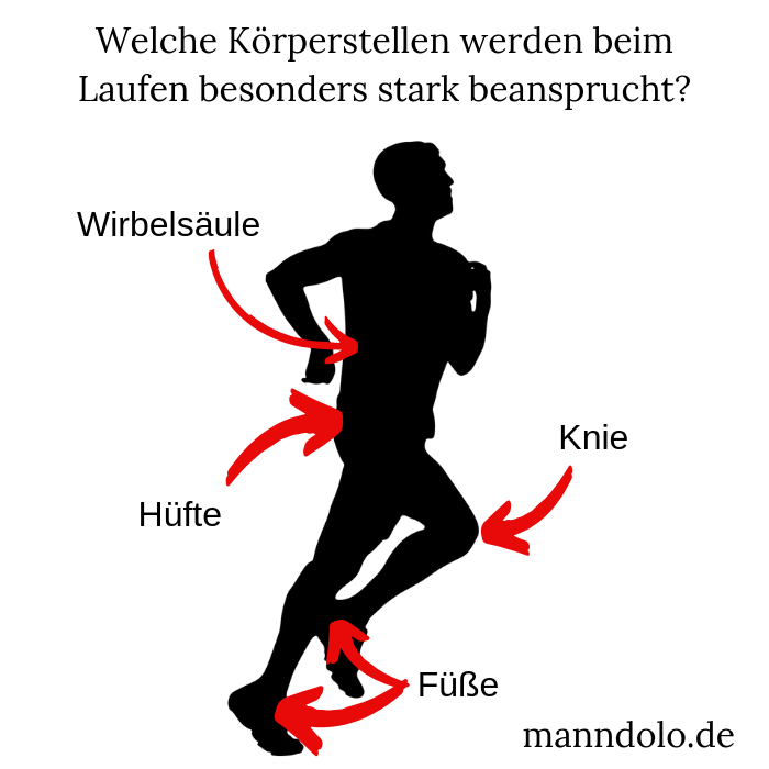 Stark beanspruchte Körperstellen beim Laufen